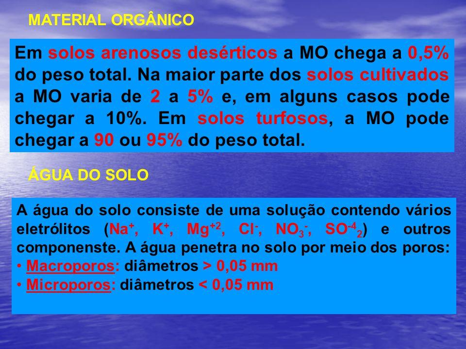 MATERIAL ORGÂNICO Em solos arenosos desérticos a MO chega a 0,5% do peso total. Na maior parte dos solos cultivados a MO varia de 2 a 5% e, em alguns