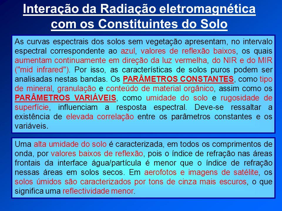 Interação da Radiação eletromagnética com os Constituintes do Solo As curvas espectrais dos solos sem vegetação apresentam, no intervalo espectral cor