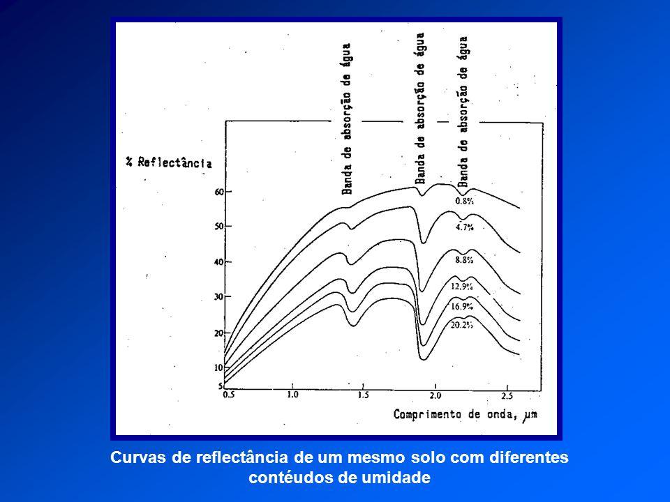 Curvas de reflectância de um mesmo solo com diferentes contéudos de umidade