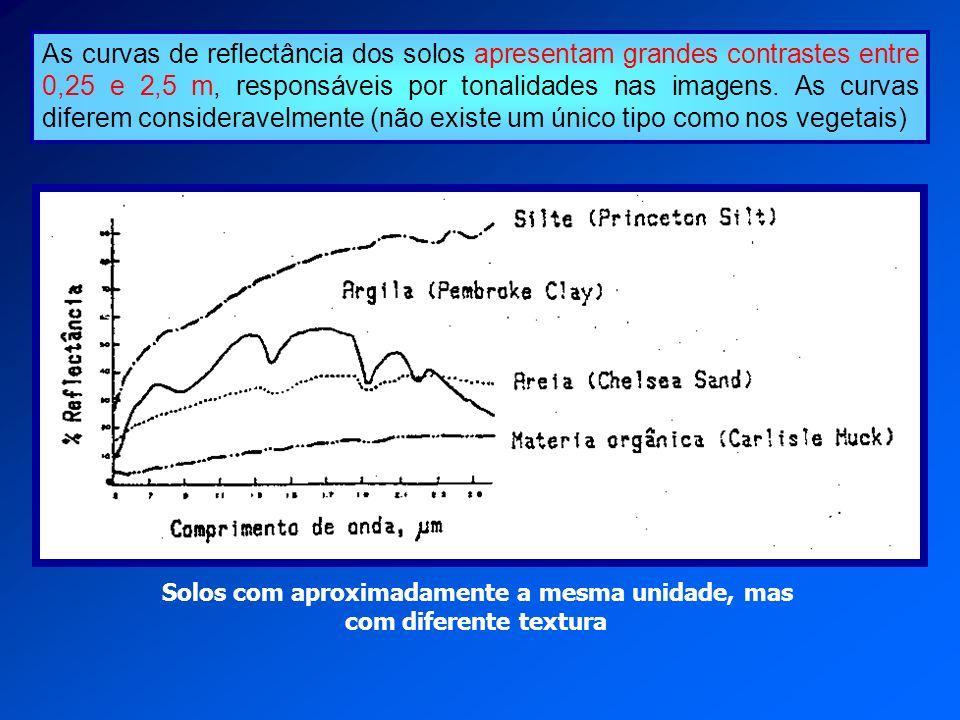 As curvas de reflectância dos solos apresentam grandes contrastes entre 0,25 e 2,5 m, responsáveis por tonalidades nas imagens. As curvas diferem cons
