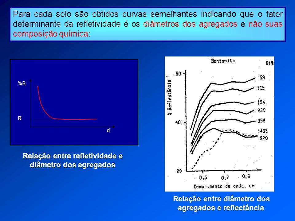Para cada solo são obtidos curvas semelhantes indicando que o fator determinante da refletividade é os diâmetros dos agregados e não suas composição q