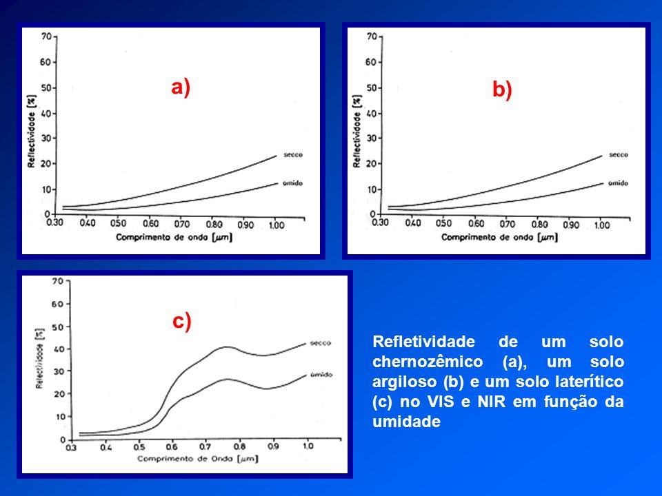 Refletividade de um solo chernozêmico (a), um solo argiloso (b) e um solo laterítico (c) no VIS e NIR em função da umidade a) b) c)