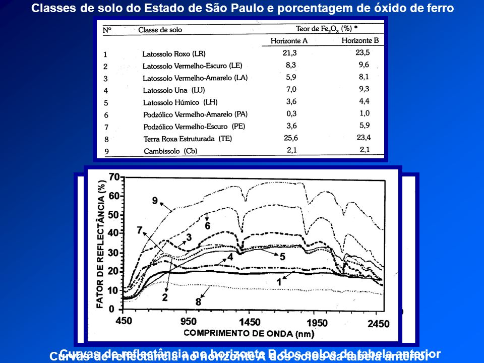 Curvas de reflectância no horizonte A dos solos da tabela anterior Curvas de reflectância no horizonte B dos solos da tabela anterior Classes de solo