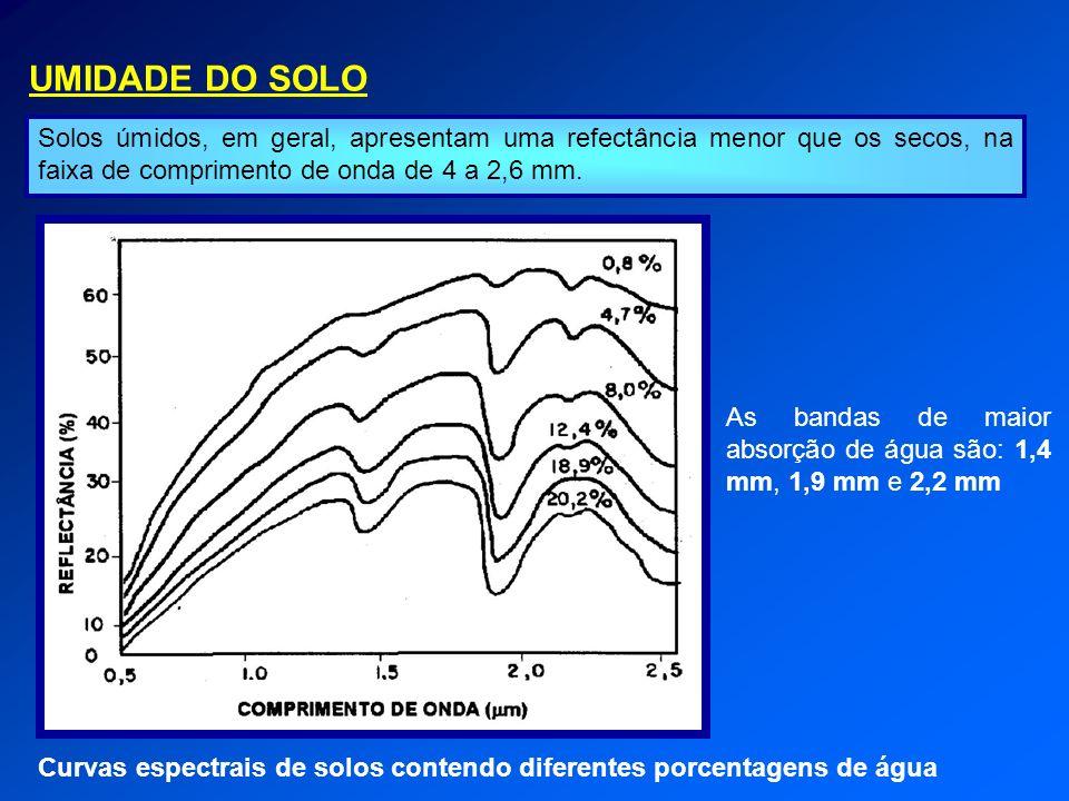 UMIDADE DO SOLO Solos úmidos, em geral, apresentam uma refectância menor que os secos, na faixa de comprimento de onda de 4 a 2,6 mm. Curvas espectrai
