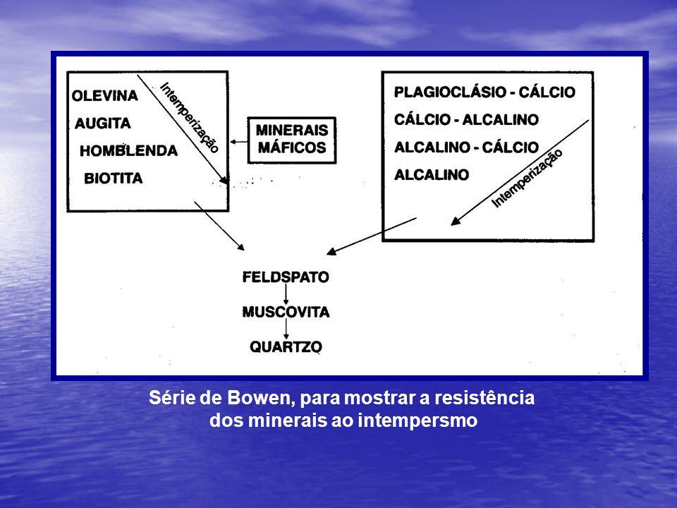 Série de Bowen, para mostrar a resistência dos minerais ao intempersmo