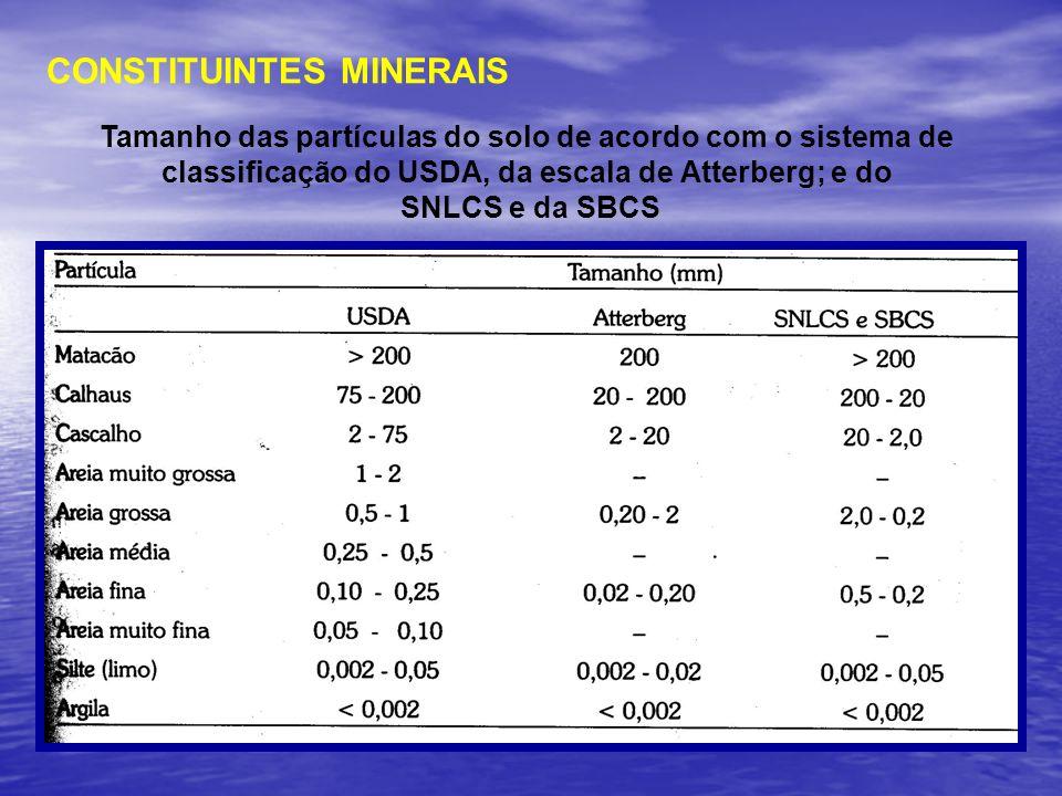 Tamanho das partículas do solo de acordo com o sistema de classificação do USDA, da escala de Atterberg; e do SNLCS e da SBCS CONSTITUINTES MINERAIS
