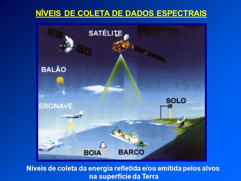 NÍVEIS DE COLETA DE DADOS ESPECTRAIS Níveis de coleta da energia refletida e/ou emitida pelos alvos na superfície da Terra