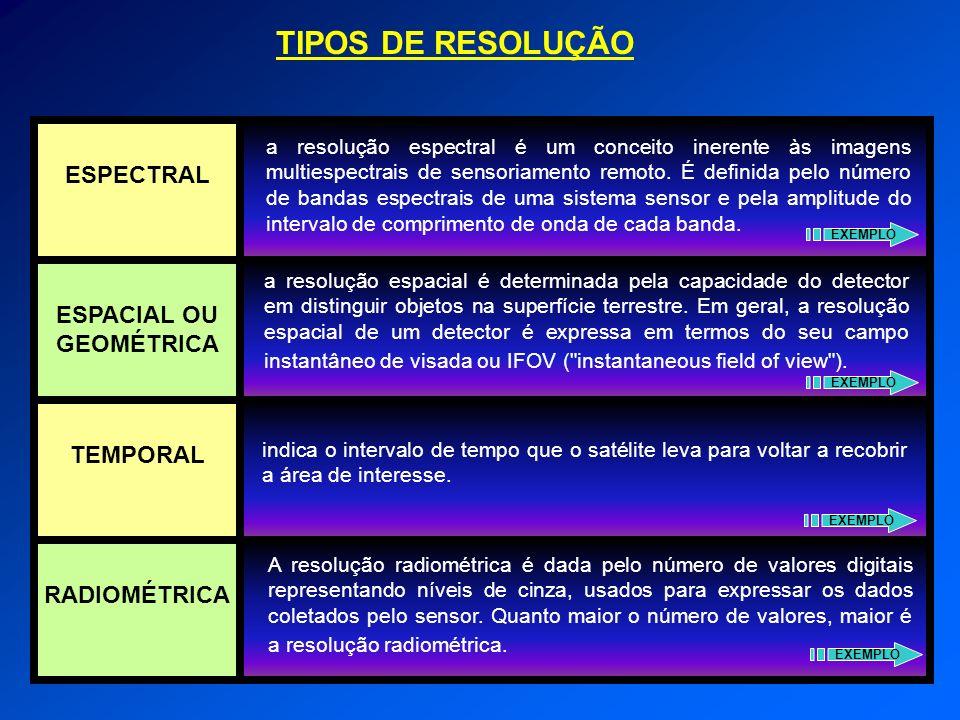 TIPOS DE RESOLUÇÃO ESPECTRAL ESPACIAL OU GEOMÉTRICA TEMPORAL RADIOMÉTRICA a resolução espectral é um conceito inerente às imagens multiespectrais de s