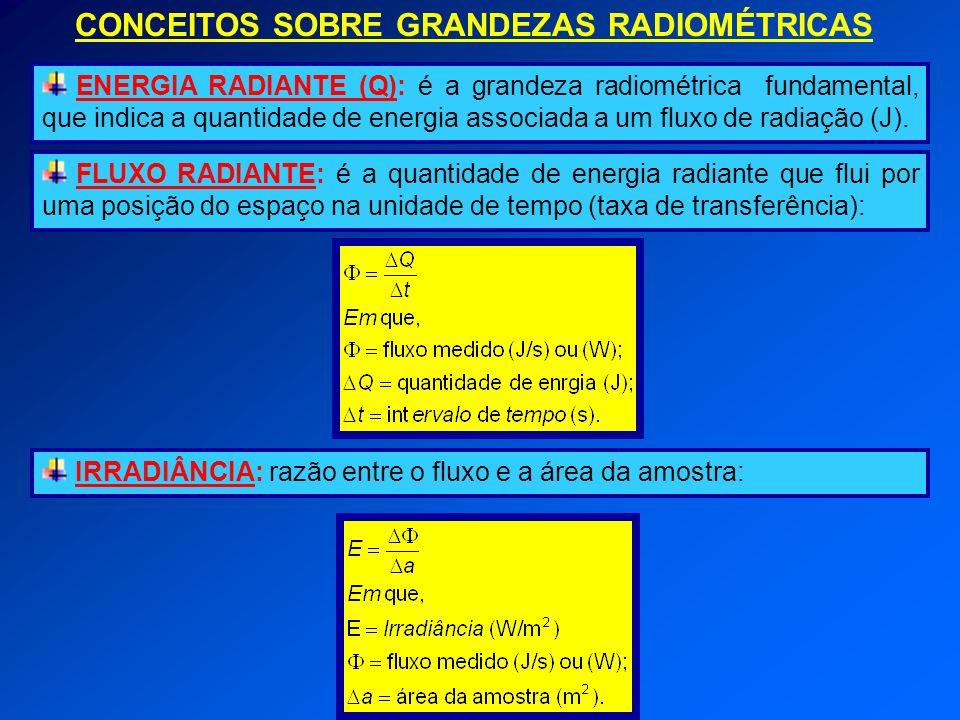 CONCEITOS SOBRE GRANDEZAS RADIOMÉTRICAS ENERGIA RADIANTE (Q): é a grandeza radiométrica fundamental, que indica a quantidade de energia associada a um