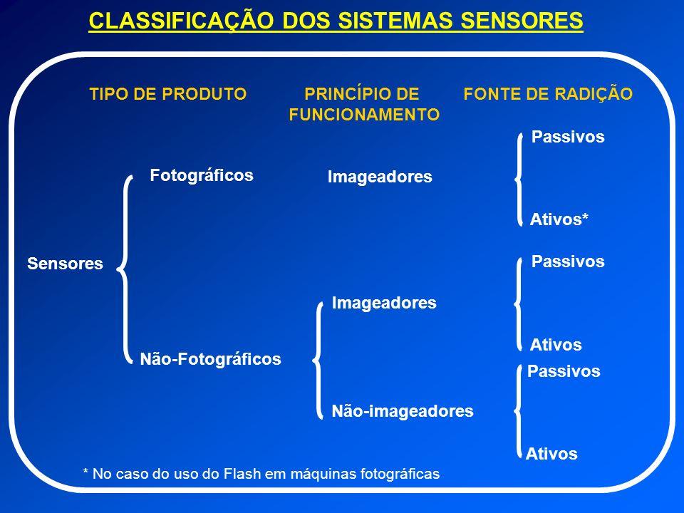CLASSIFICAÇÃO DOS SISTEMAS SENSORES Sensores Fotográficos Não-Fotográficos Imageadores Não-imageadores Passivos Ativos Passivos Ativos Imageadores Pas