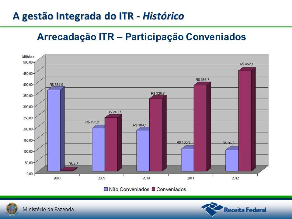 Ministério da Fazenda A gestão Integrada do ITR - Histórico Arrecadação ITR – Participação Conveniados