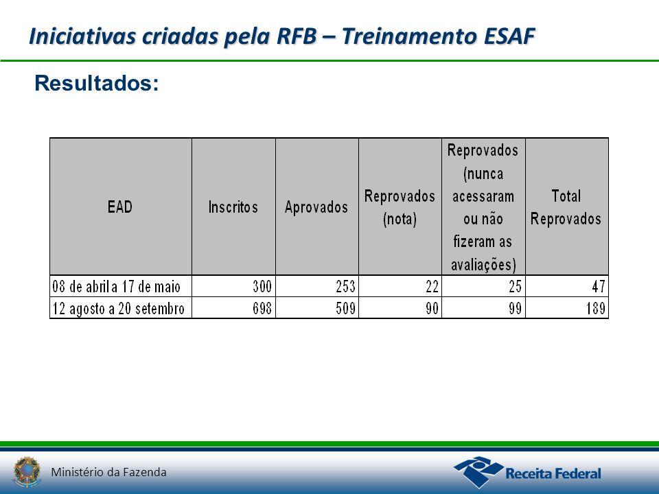 Ministério da Fazenda Iniciativas criadas pela RFB – Treinamento ESAF Resultados: