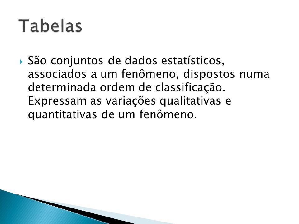 São conjuntos de dados estatísticos, associados a um fenômeno, dispostos numa determinada ordem de classificação. Expressam as variações qualitativas