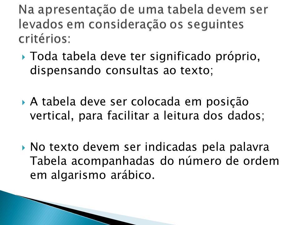 Toda tabela deve ter significado próprio, dispensando consultas ao texto; A tabela deve ser colocada em posição vertical, para facilitar a leitura dos