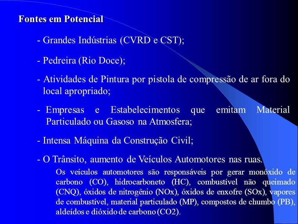 Fontes em Potencial - Grandes Indústrias (CVRD e CST); - O Trânsito, aumento de Veículos Automotores nas ruas. - Intensa Máquina da Construção Civil;