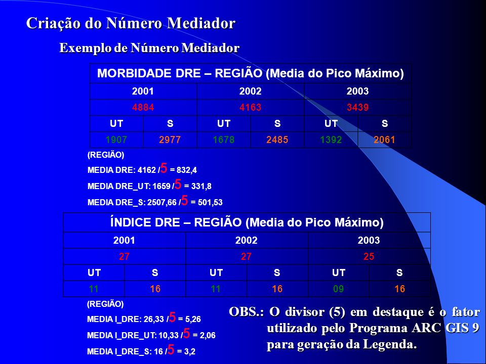 MORBIDADE DRE – REGIÃO (Media do Pico Máximo) 200120022003 488441633439 UTS S S 190729771678248513922061 (REGIÃO) MEDIA DRE: 4162 / 5 = 832,4 MEDIA DR
