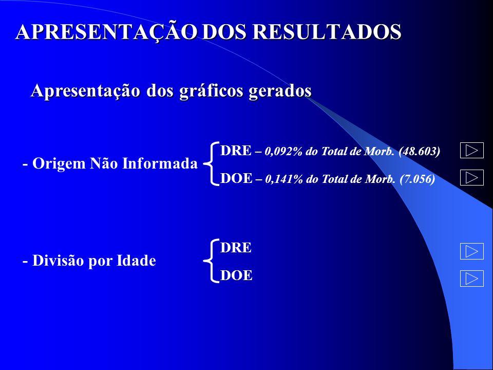 APRESENTAÇÃO DOS RESULTADOS Apresentação dos gráficos gerados - Origem Não Informada DRE – 0,092% do Total de Morb. (48.603) DOE – 0,141% do Total de