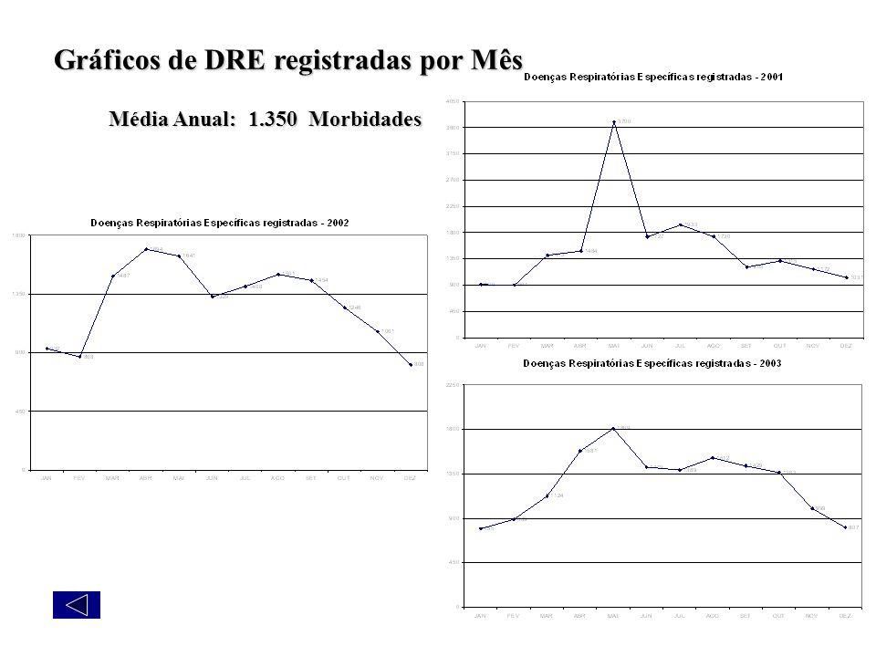 Gráficos de DRE registradas por Mês Média Anual: 1.350 Morbidades