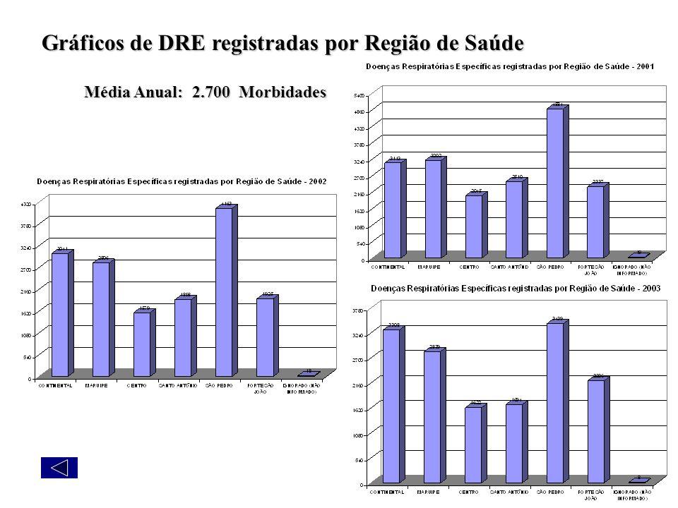 Gráficos de DRE registradas por Região de Saúde Média Anual: 2.700 Morbidades