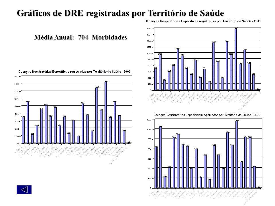 Gráficos de DRE registradas por Território de Saúde Média Anual: 704 Morbidades
