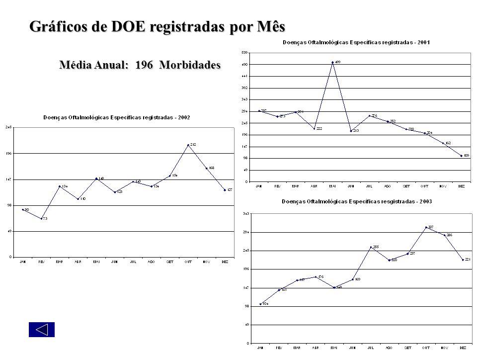 Gráficos de DOE registradas por Mês Média Anual: 196 Morbidades