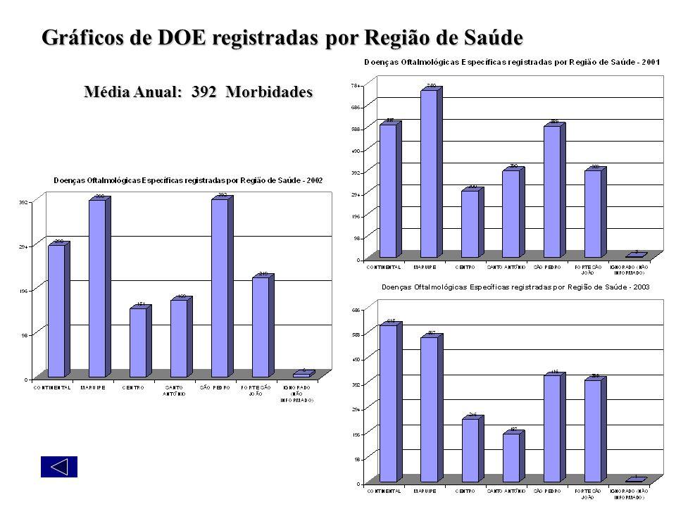 Gráficos de DOE registradas por Região de Saúde Média Anual: 392 Morbidades