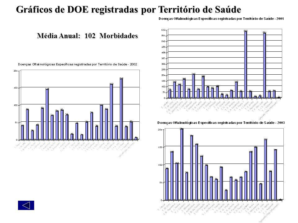 Gráficos de DOE registradas por Território de Saúde Média Anual: 102 Morbidades