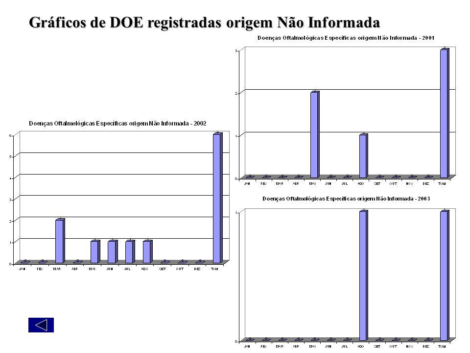 Gráficos de DOE registradas origem Não Informada