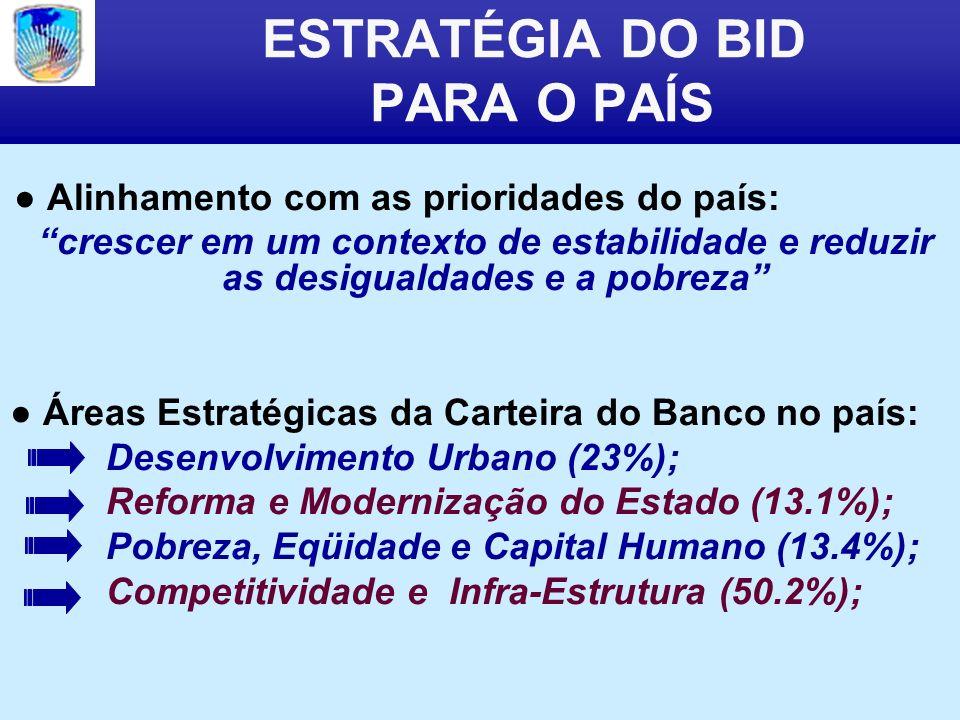 ESTRATÉGIA DO BID PARA O PAÍS Alinhamento com as prioridades do país: crescer em um contexto de estabilidade e reduzir as desigualdades e a pobreza Áreas Estratégicas da Carteira do Banco no país: Desenvolvimento Urbano (23%); Reforma e Modernização do Estado (13.1%); Pobreza, Eqüidade e Capital Humano (13.4%); Competitividade e Infra-Estrutura (50.2%);