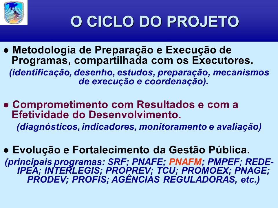 O CICLO DO PROJETO Metodologia de Preparação e Execução de Programas, compartilhada com os Executores.