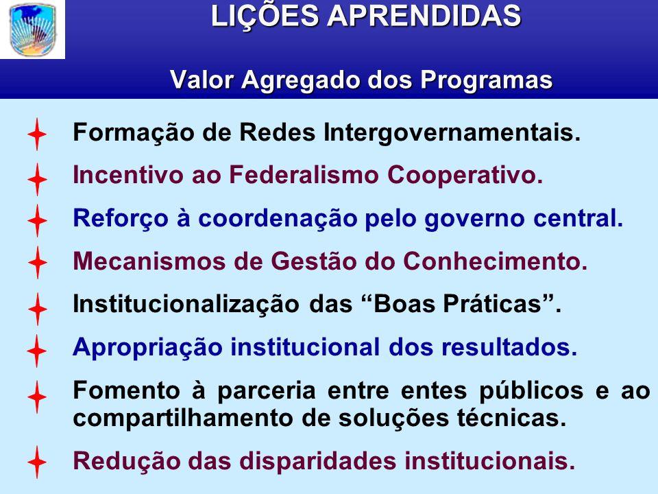 LIÇÕES APRENDIDAS Valor Agregado dos Programas LIÇÕES APRENDIDAS Valor Agregado dos Programas Formação de Redes Intergovernamentais.