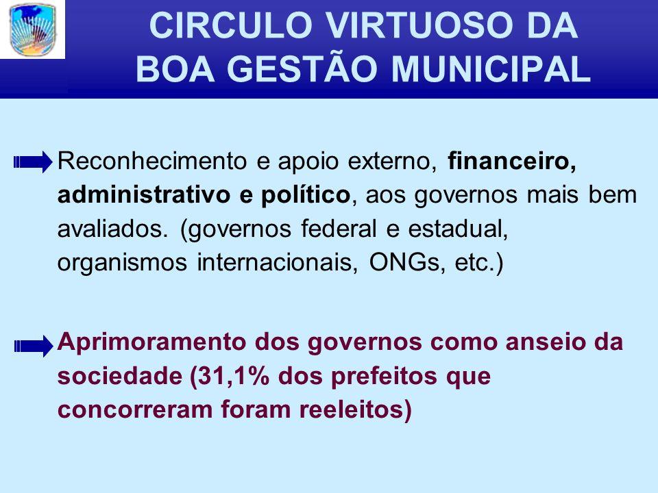 CIRCULO VIRTUOSO DA BOA GESTÃO MUNICIPAL Reconhecimento e apoio externo, financeiro, administrativo e político, aos governos mais bem avaliados.