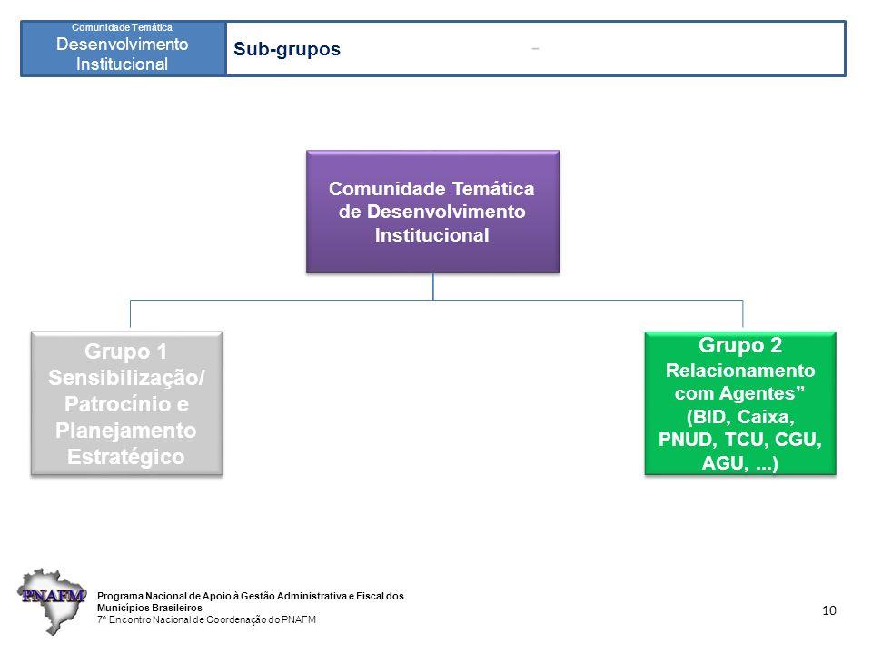 Programa Nacional de Apoio à Gestão Administrativa e Fiscal dos Municípios Brasileiros 7º Encontro Nacional de Coordenação do PNAFM Comunidade Temática Desenvolvimento Institucional 10 Comunidade Temática de Desenvolvimento Institucional Comunidade Temática de Desenvolvimento Institucional Grupo 2 Relacionamento com Agentes (BID, Caixa, PNUD, TCU, CGU, AGU,...) Grupo 2 Relacionamento com Agentes (BID, Caixa, PNUD, TCU, CGU, AGU,...) Grupo 1 Sensibilização/ Patrocínio e Planejamento Estratégico Grupo 1 Sensibilização/ Patrocínio e Planejamento Estratégico