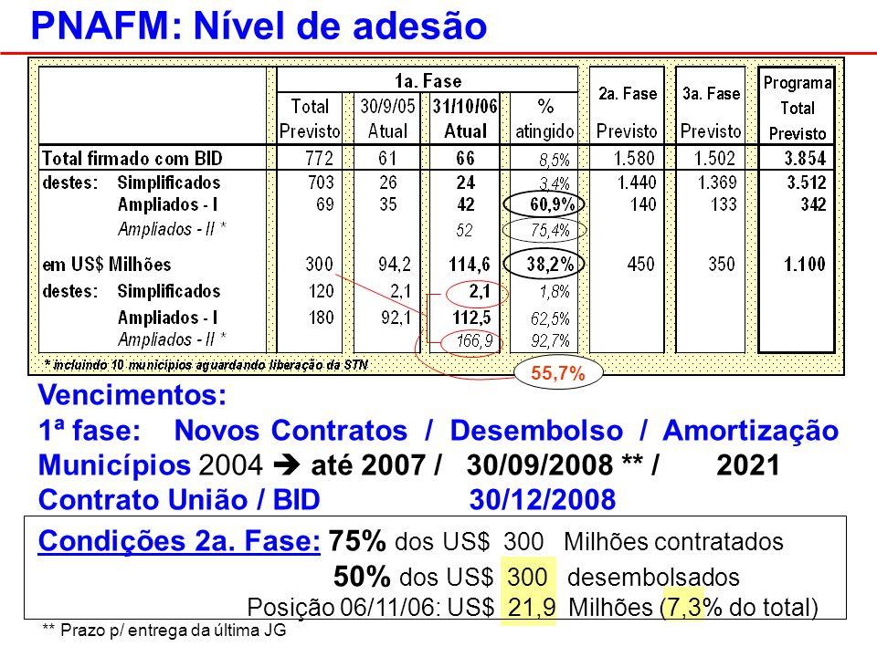 PNAFM: Nível de adesão Vencimentos: 1ª fase: Novos Contratos / Desembolso / Amortização Municípios 2004 até 2007 / 30/09/2008 ** / 2021 Contrato União / BID 30/12/2008 Condições 2a.