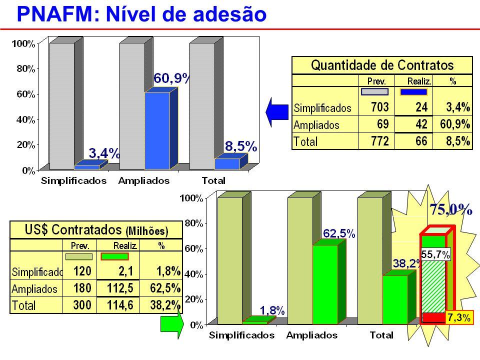 PNAFM: Nível de adesão 75,0% 55,7 % 7,3 %