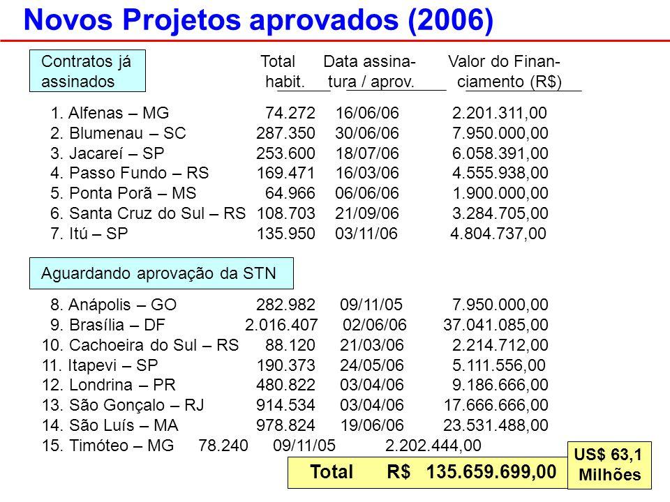 Novos Projetos aprovados (2006) Contratos já Total Data assina- Valor do Finan- assinados habit.