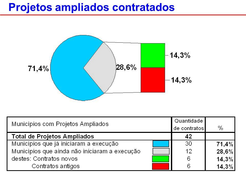 Projetos ampliados contratados