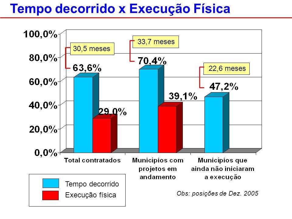 Tempo decorrido x Execução Física 30,5 meses 33,7 meses 22,6 meses Tempo decorrido Execução física Obs: posições de Dez.
