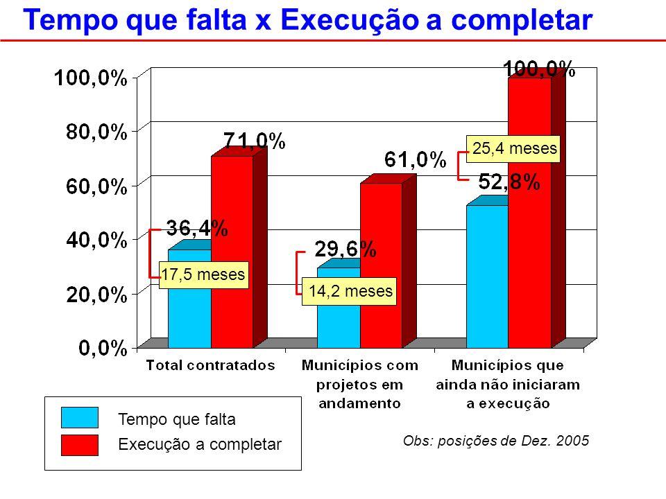 Tempo que falta x Execução a completar 17,5 meses 25,4 meses Tempo que falta Execução a completar Obs: posições de Dez.