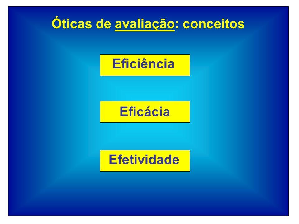 Eficiência Eficácia Efetividade Óticas de avaliação: conceitos