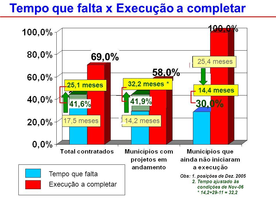 Tempo que falta x Execução a completar 25,4 meses Tempo que falta Execução a completar Obs: 1.