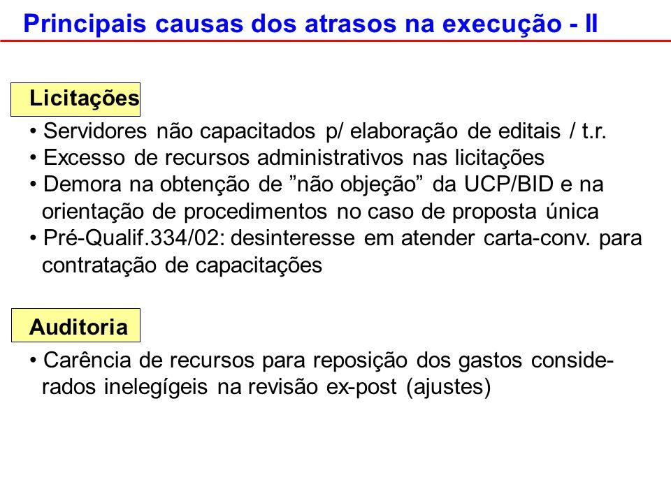 Principais causas dos atrasos na execução - II Licitações Servidores não capacitados p/ elaboração de editais / t.r.