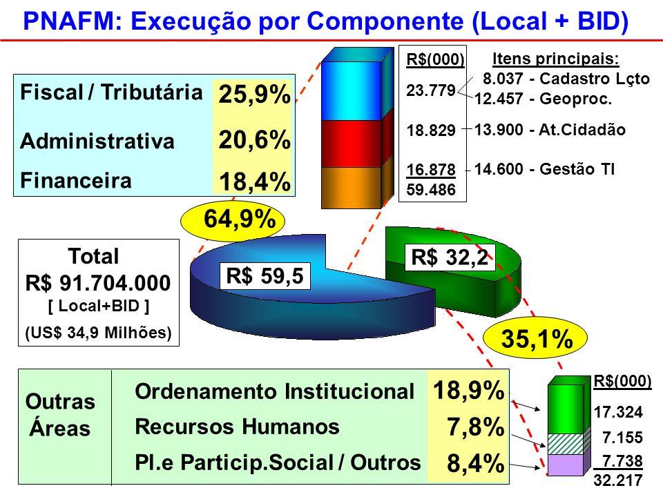 PNAFM: Execução por Componente (Local + BID) 18,9% 7,8% 8,4% 64,9% Ordenamento Institucional Recursos Humanos Pl.e Particip.Social / Outros Outras Áreas Fiscal / Tributária Administrativa Financeira 25,9% 20,6% 18,4% R$ 59,5 R$ 32,2 R$(000) 23.779 18.829 16.878 59.486 Itens principais: 8.037 - Cadastro Lçto 12.457 - Geoproc.
