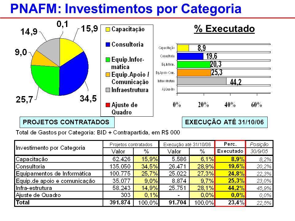 PNAFM: Investimentos por Categoria PROJETOS CONTRATADOSEXECUÇÃO ATÉ 31/10/06 % Executado