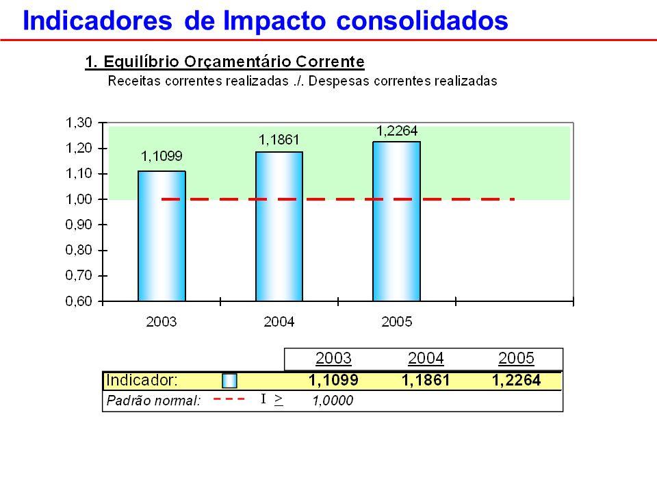 Indicadores de Impacto consolidados
