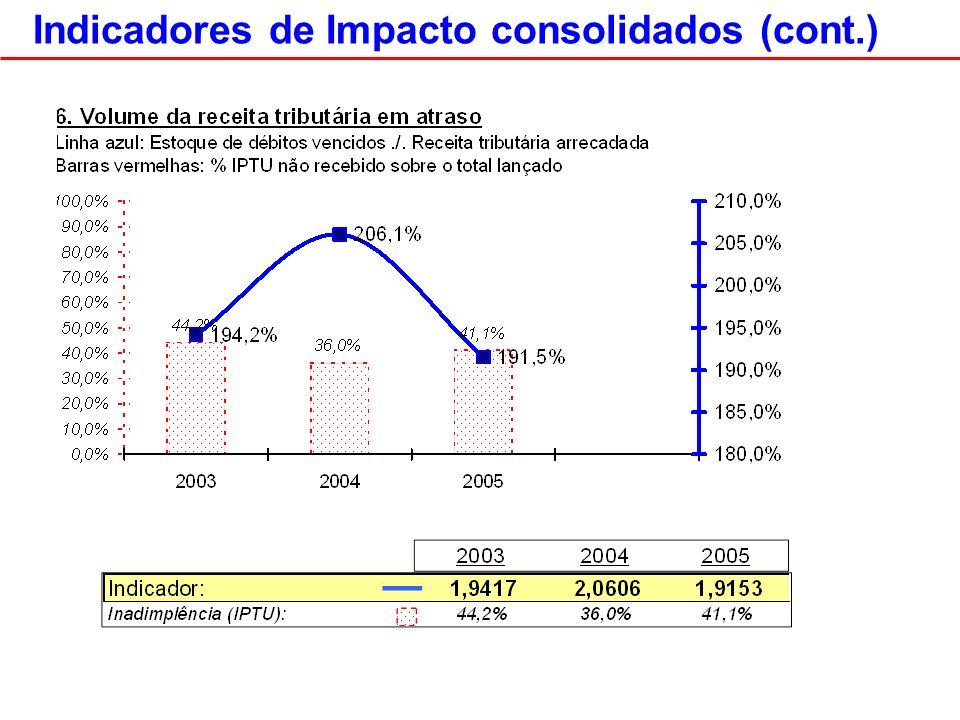 Indicadores de Impacto consolidados (cont.)