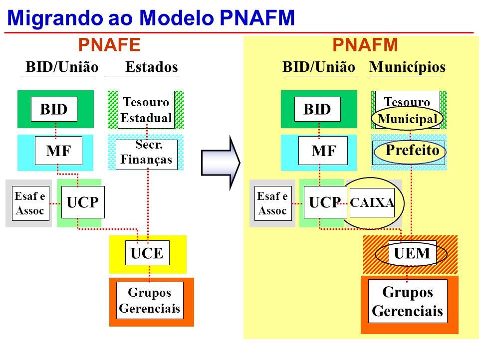 Municípios Migrando ao Modelo PNAFM PNAFE BID MF UCE Grupos Gerenciais Esaf e Assoc UCP BID/UniãoEstados Tesouro Estadual Secr.