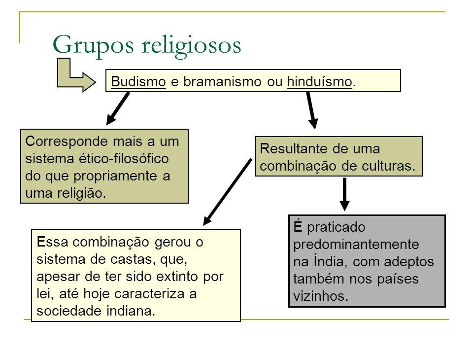 Grupos religiosos Essa combinação gerou o sistema de castas, que, apesar de ter sido extinto por lei, até hoje caracteriza a sociedade indiana. Budism