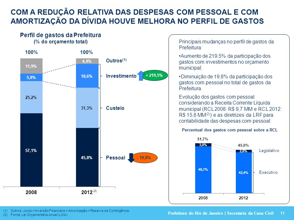 Prefeitura do Rio de Janeiro | Secretaria da Casa Civil DescriçãoLimiteDez/2008Dez/2011Previsto 2012 (4) Dívida Consolidada Bruta-R$ 8.716.207 milR$ 1