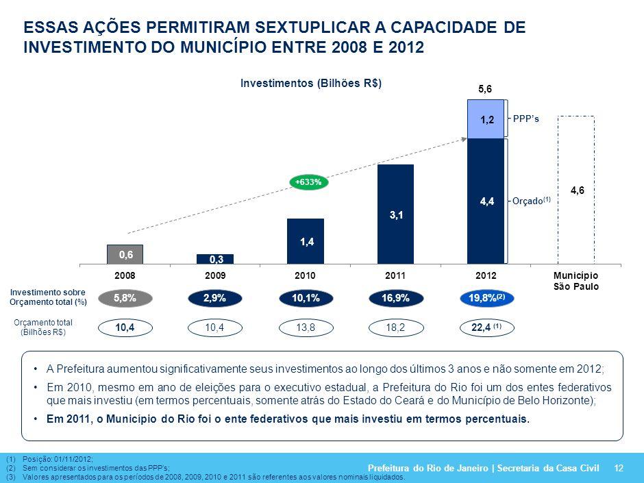 Prefeitura do Rio de Janeiro | Secretaria da Casa Civil11 Pessoal Custeio Investimento Outros (1) 100% - 19,8%+ 219,5% Principais mudanças no perfil d